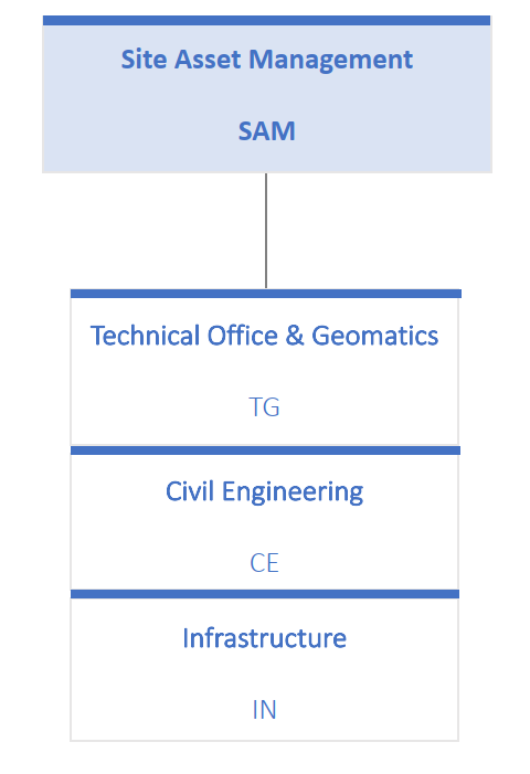 sce-sam sections